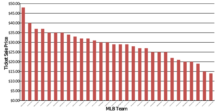 Chart of Average MLB Ticket Prices in the Secondary Market
