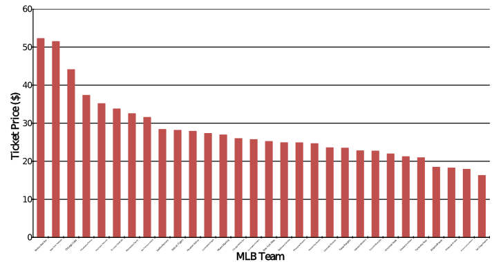 Chart of Average MBL Ticket Prices