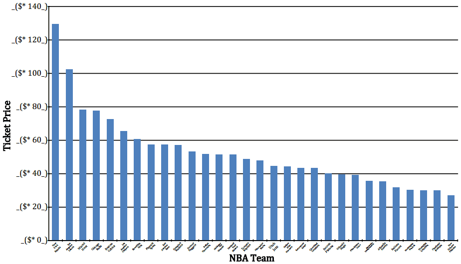 NBA Average ticket price broken down by team