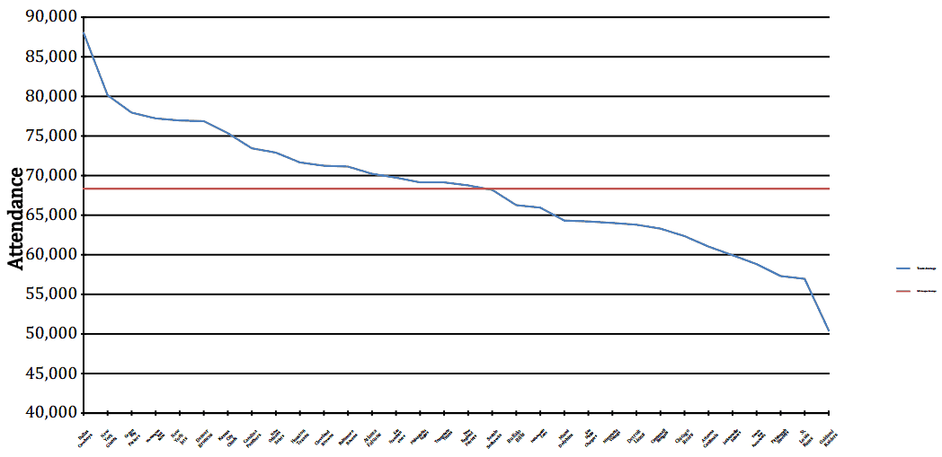 Graph of home game attendance for 2013 NFL home games