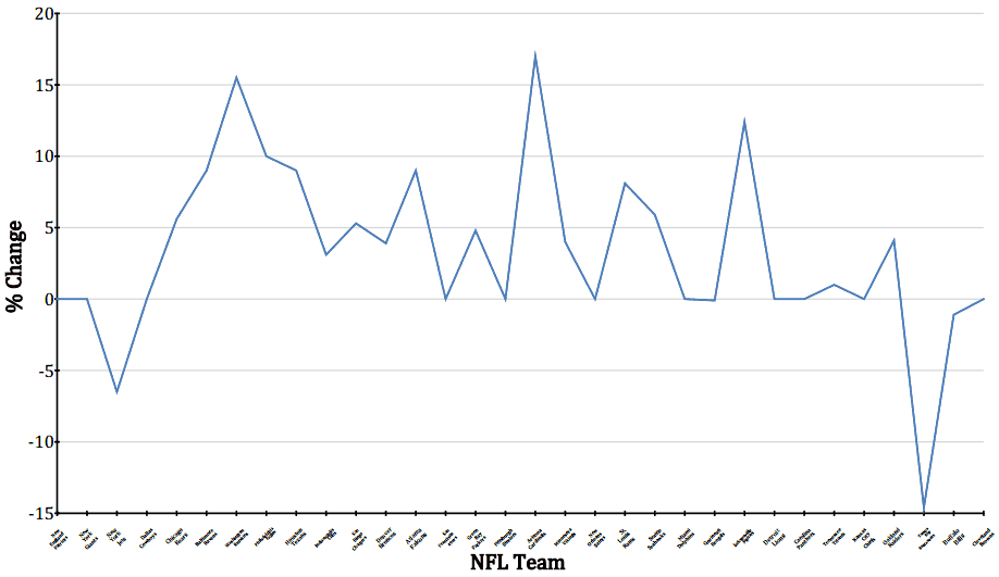 Breakdown of ticket change between 2013 and 2014 NFL seasons